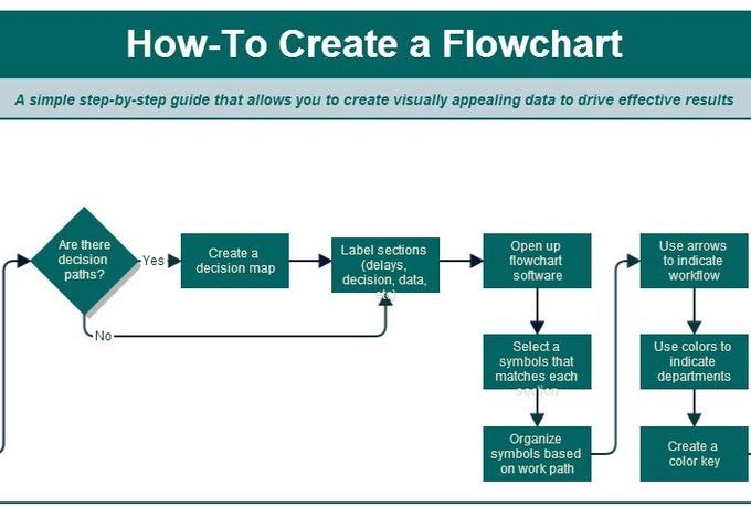 Teach You How To Create A Flowchart Fiverr