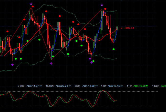 Strategy binary option indicator